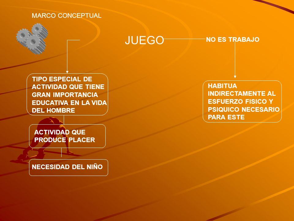 JUEGO MARCO CONCEPTUAL NO ES TRABAJO