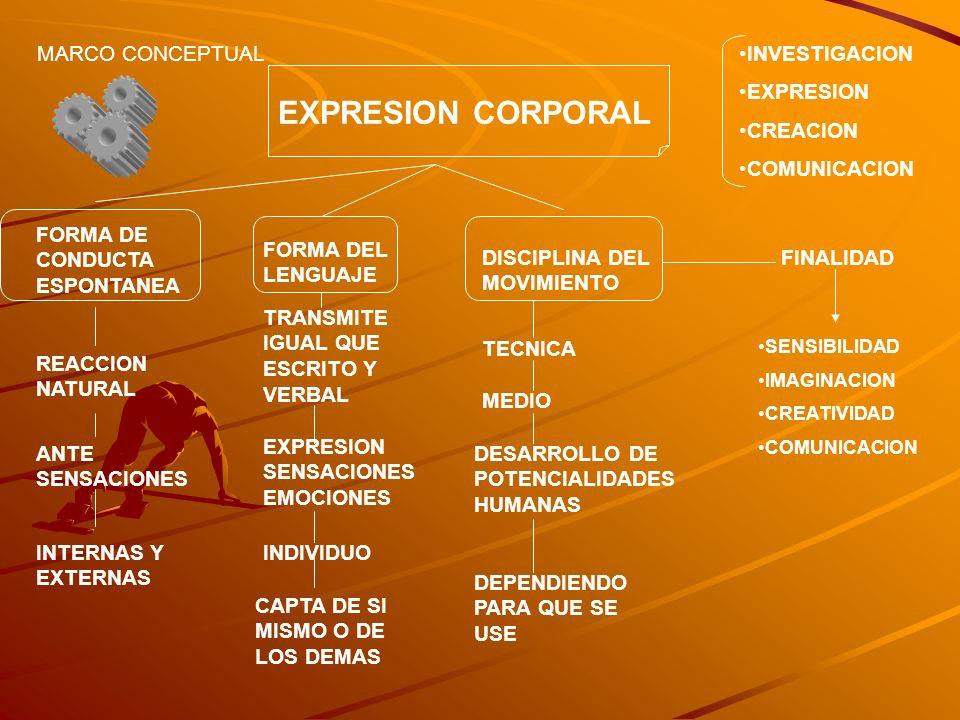 EXPRESION CORPORAL MARCO CONCEPTUAL INVESTIGACION EXPRESION CREACION