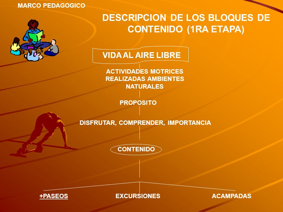 DESCRIPCION DE LOS BLOQUES DE CONTENIDO (1RA ETAPA)