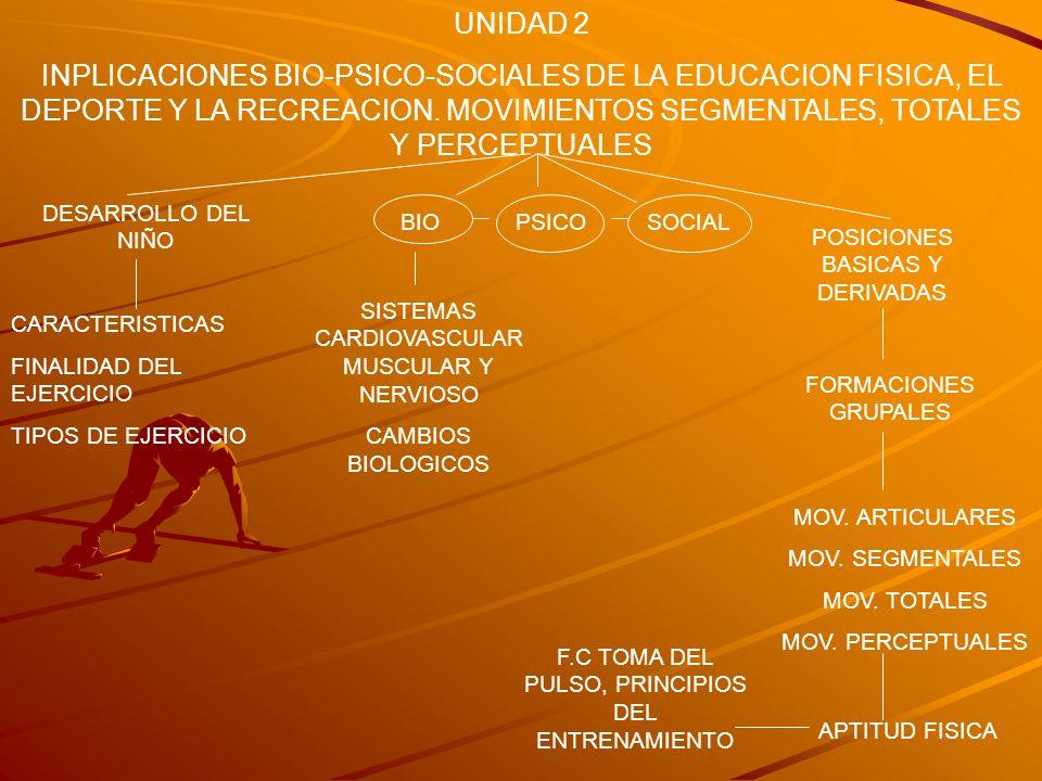 UNIDAD 2 INPLICACIONES BIO-PSICO-SOCIALES DE LA EDUCACION FISICA, EL DEPORTE Y LA RECREACION. MOVIMIENTOS SEGMENTALES, TOTALES Y PERCEPTUALES.