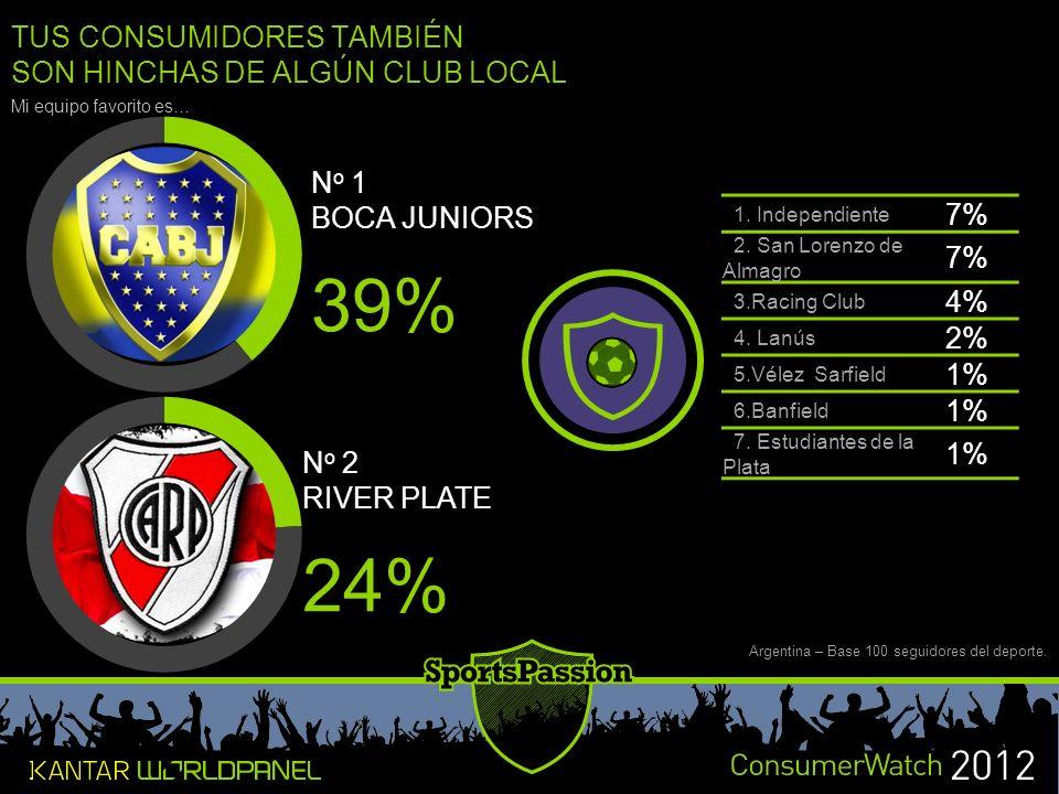 39% 24% TUS CONSUMIDORES TAMBIÉN SON HINCHAS DE ALGÚN CLUB LOCAL 7% 4%
