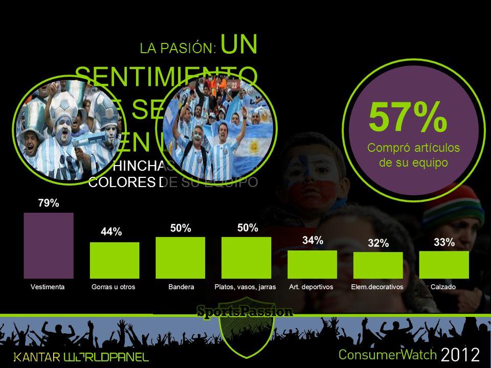 57% LA PASIÓN: UN SENTIMIENTO QUE SE LLEVA EN LA PIEL