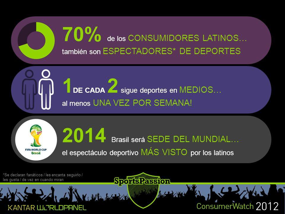 70% de los CONSUMIDORES LATINOS…