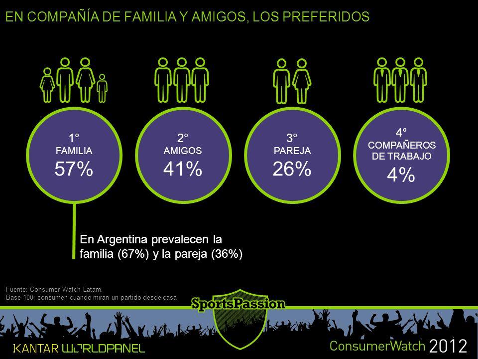 57% 41% 26% 4% EN COMPAÑÍA DE FAMILIA Y AMIGOS, LOS PREFERIDOS 1° 2°