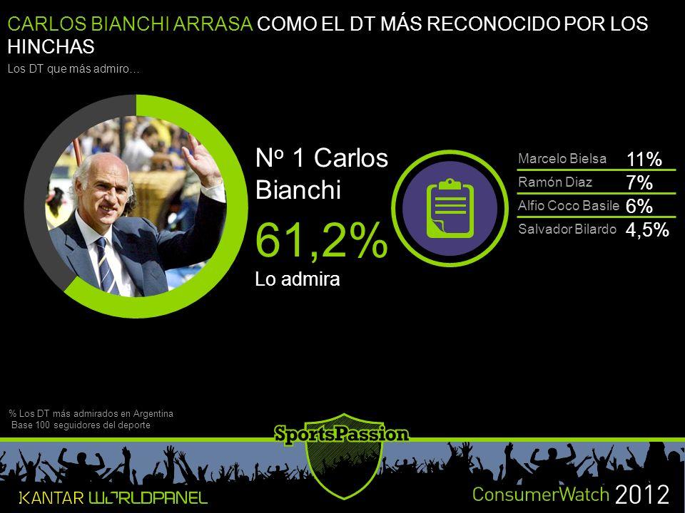 CARLOS BIANCHI ARRASA COMO EL DT MÁS RECONOCIDO POR LOS HINCHAS