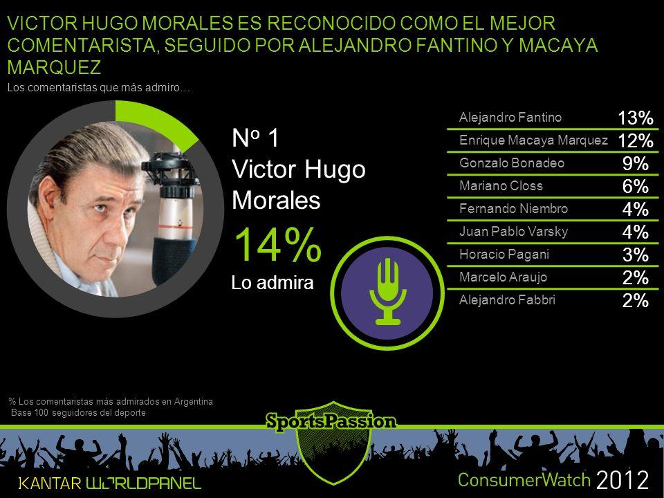 14% No 1 Victor Hugo Morales