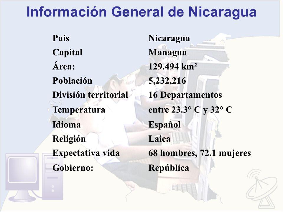 Información General de Nicaragua