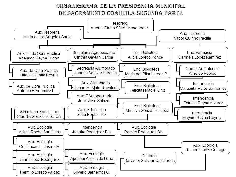 Organigrama de la Presidencia Municipal de Sacramento Coahuila Segunda Parte