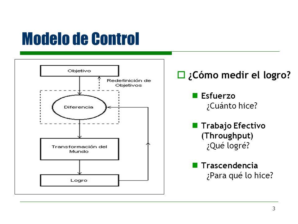 Modelo de Control ¿Cómo medir el logro Esfuerzo ¿Cuánto hice