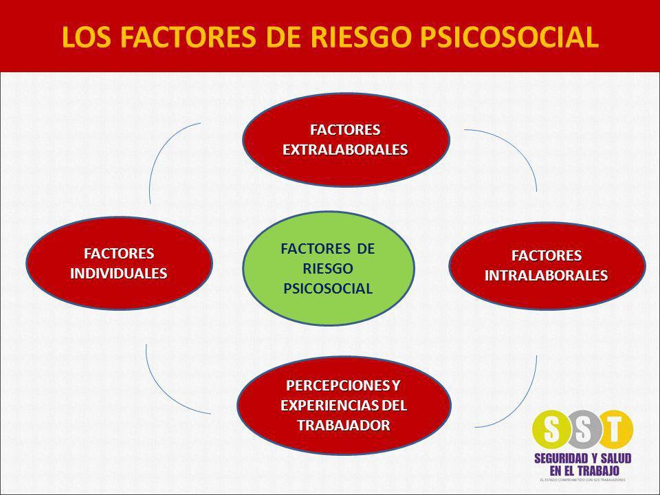 LOS FACTORES DE RIESGO PSICOSOCIAL