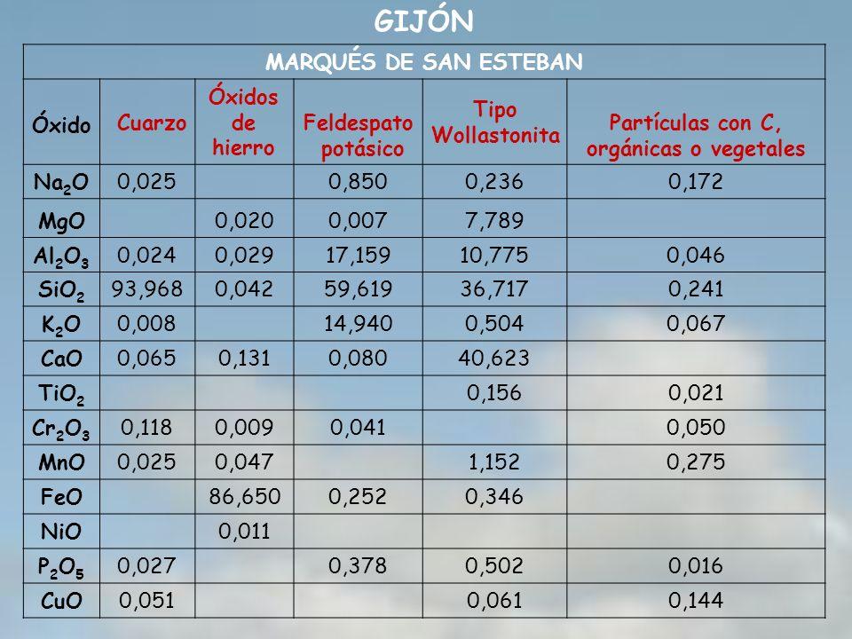 GIJÓN MARQUÉS DE SAN ESTEBAN Óxido Cuarzo Óxidos de hierro Feldespato