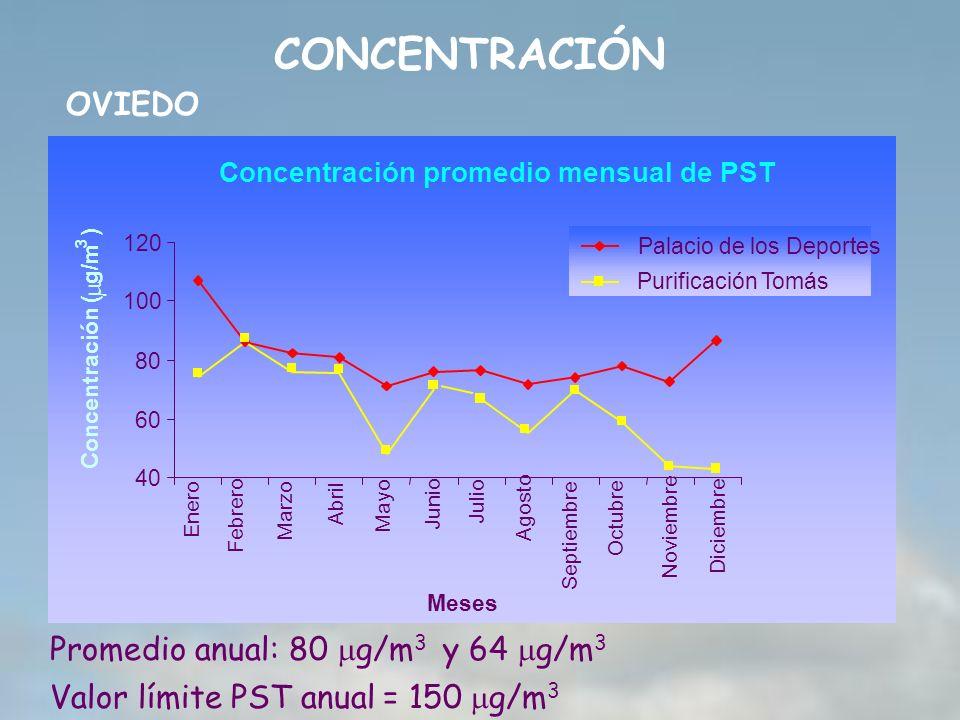 Concentración promedio mensual de PST