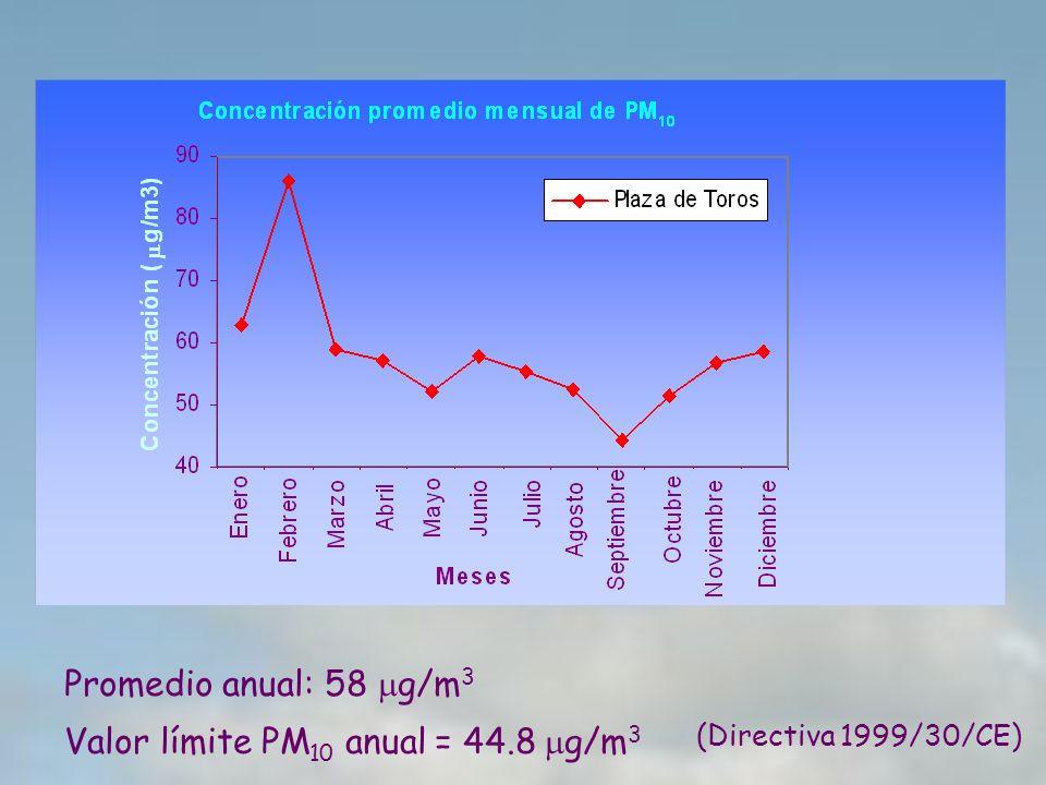Valor límite PM10 anual = 44.8 mg/m3