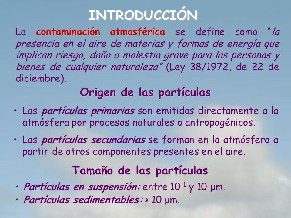 Origen de las partículas Tamaño de las partículas