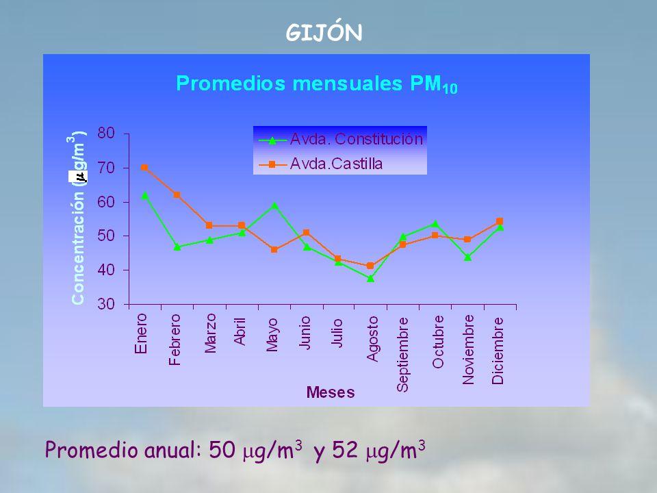 GIJÓN Promedio anual: 50 mg/m3 y 52 mg/m3