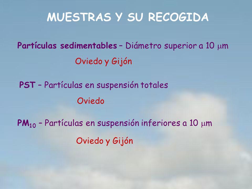 MUESTRAS Y SU RECOGIDA Partículas sedimentables – Diámetro superior a 10 mm. Oviedo y Gijón. PST – Partículas en suspensión totales.
