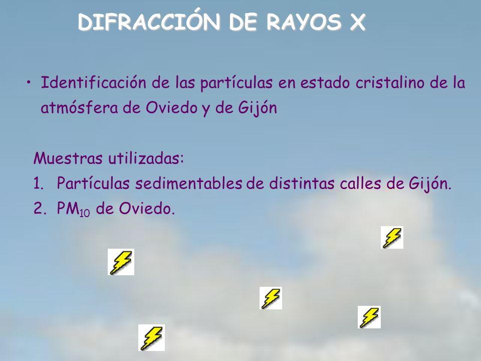 DIFRACCIÓN DE RAYOS X Identificación de las partículas en estado cristalino de la atmósfera de Oviedo y de Gijón.