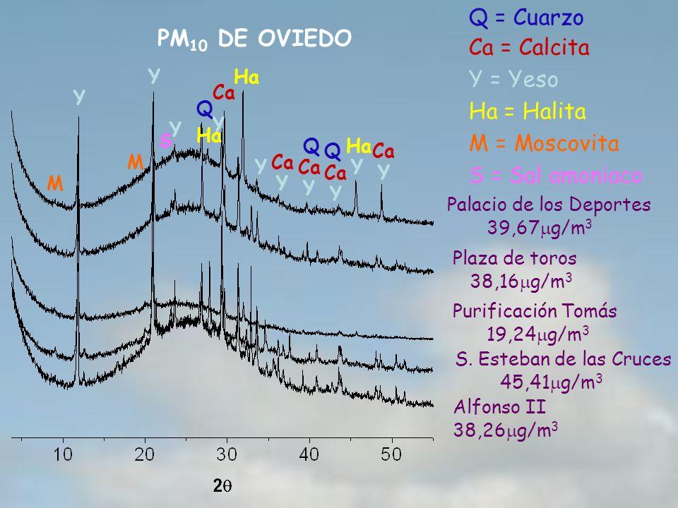 Q = Cuarzo PM10 DE OVIEDO Ca = Calcita Y = Yeso Ha = Halita