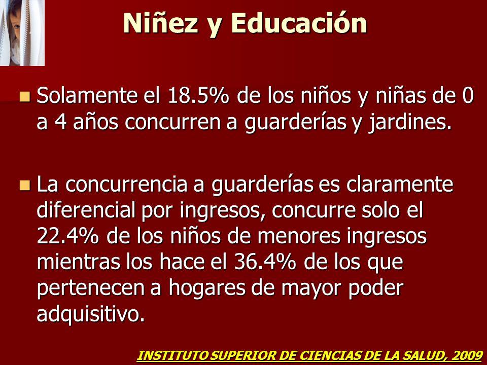 Niñez y EducaciónSolamente el 18.5% de los niños y niñas de 0 a 4 años concurren a guarderías y jardines.