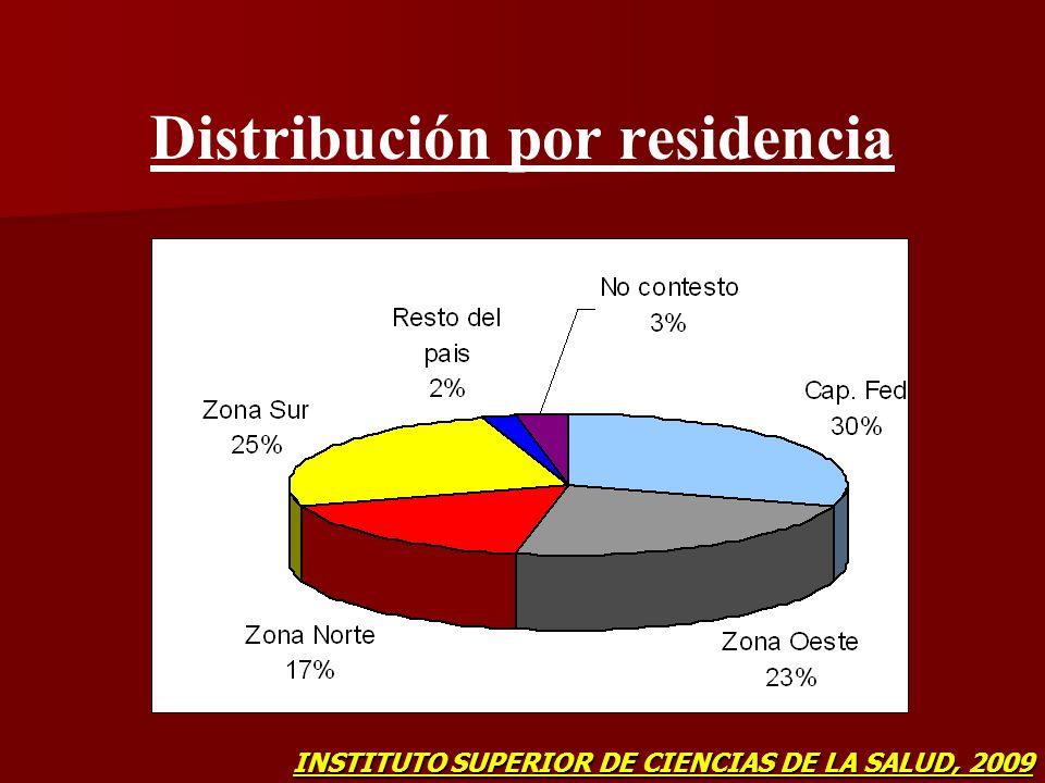 Distribución por residencia