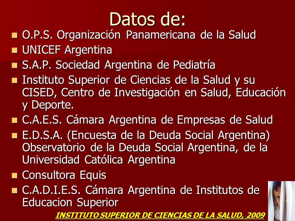 Datos de: O.P.S. Organización Panamericana de la Salud