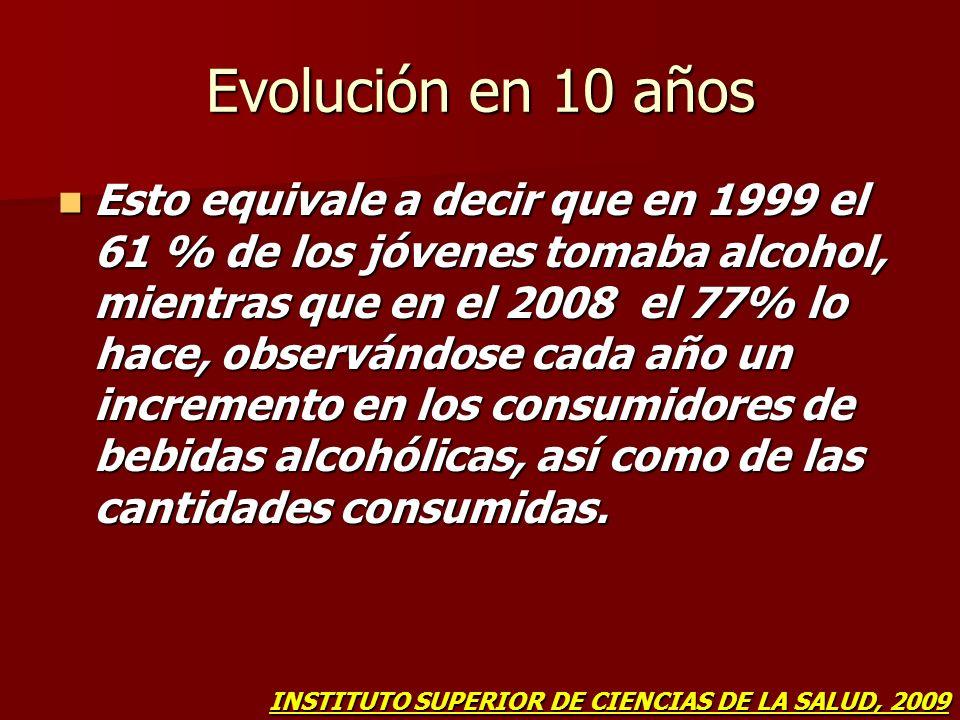 Evolución en 10 años