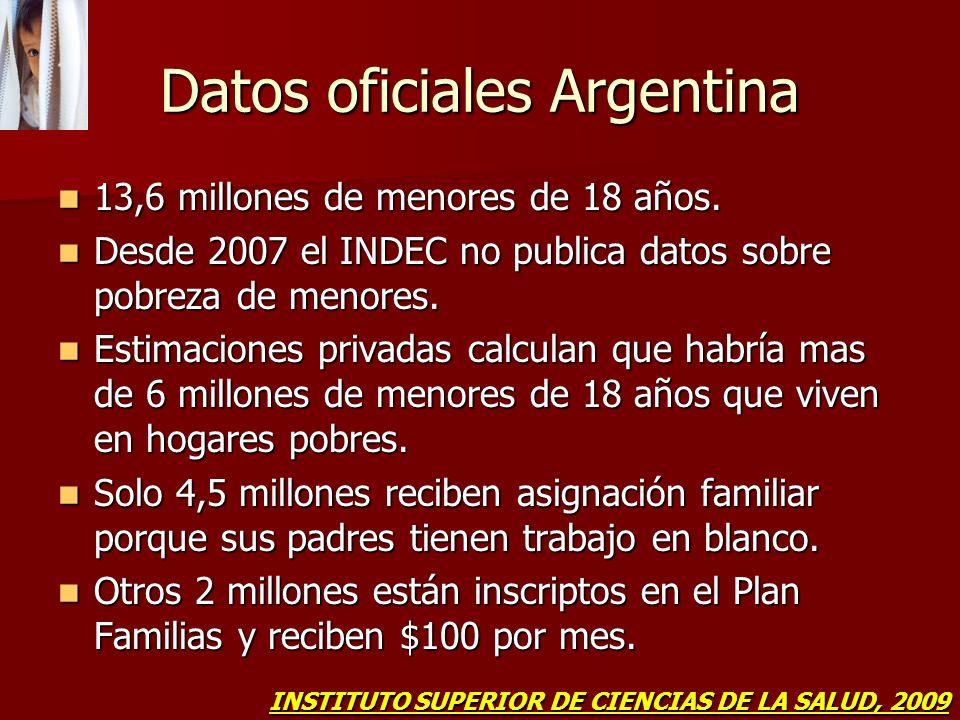 Datos oficiales Argentina