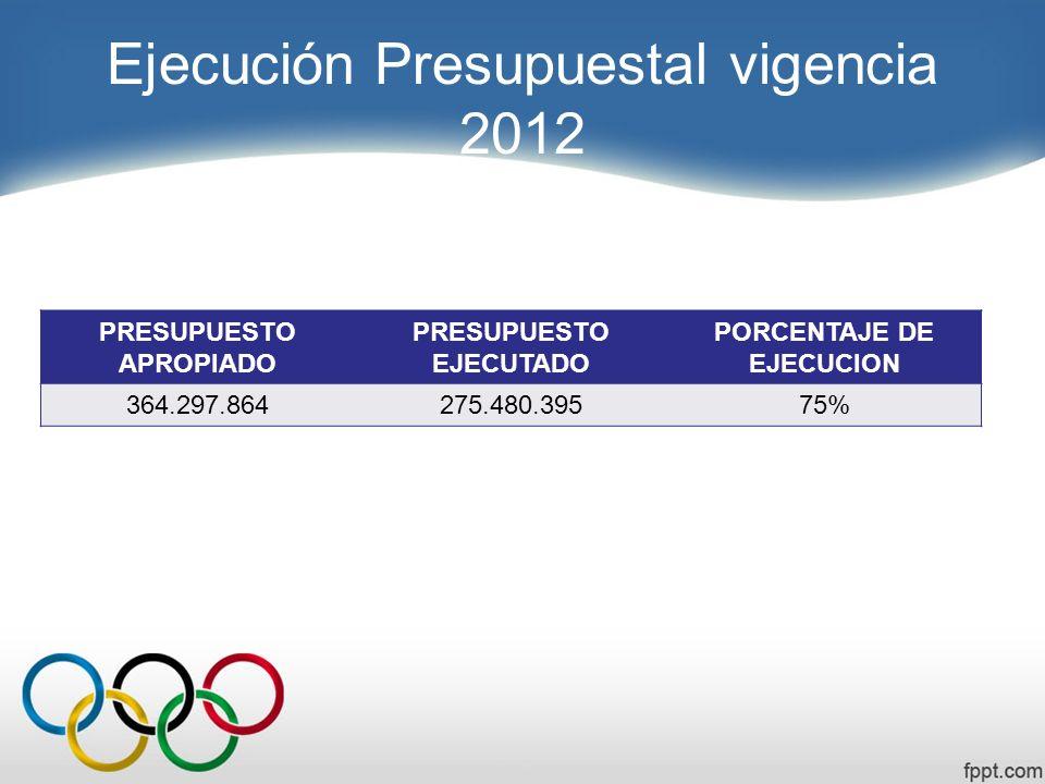 Ejecución Presupuestal vigencia 2012
