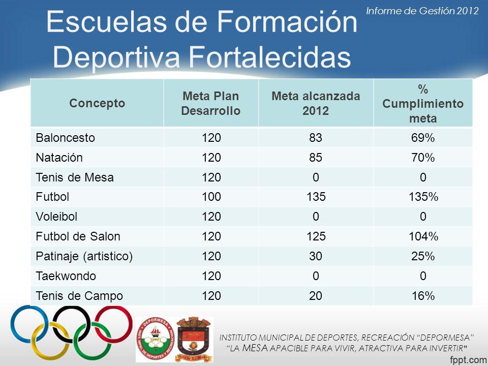 Escuelas de Formación Deportiva Fortalecidas