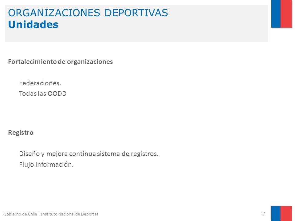 ORGANIZACIONES DEPORTIVAS Unidades