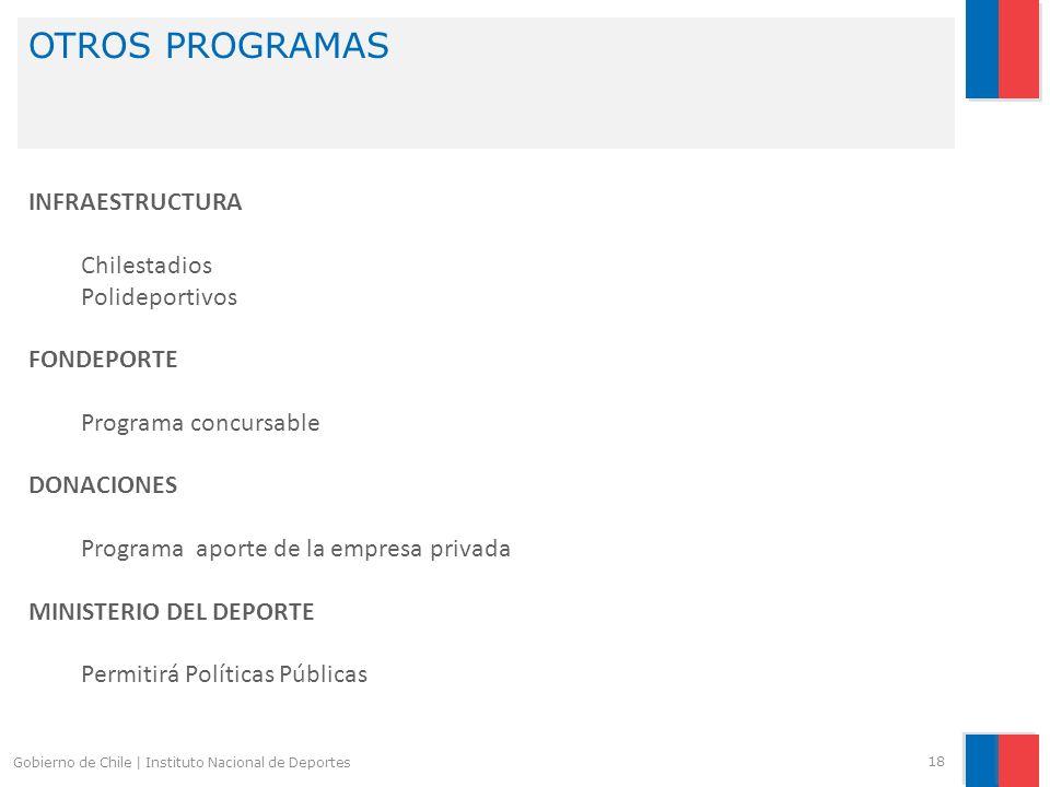 OTROS PROGRAMAS INFRAESTRUCTURA Chilestadios Polideportivos FONDEPORTE
