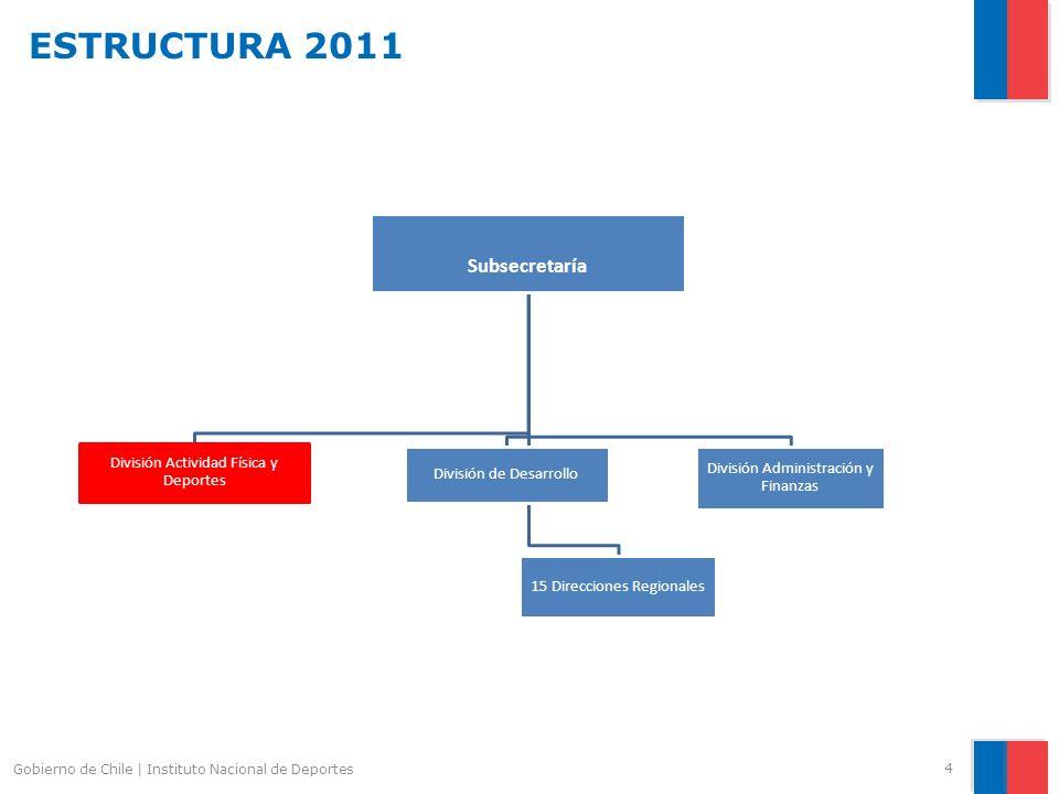 ESTRUCTURA 2011 Subsecretaría División Actividad Física y Deportes