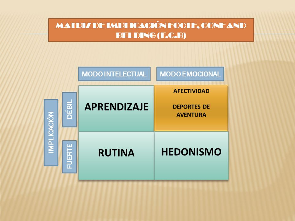 MATRIZ DE IMPLICACIÓN FOOTE, CONE AND BELDING (F.C.B)