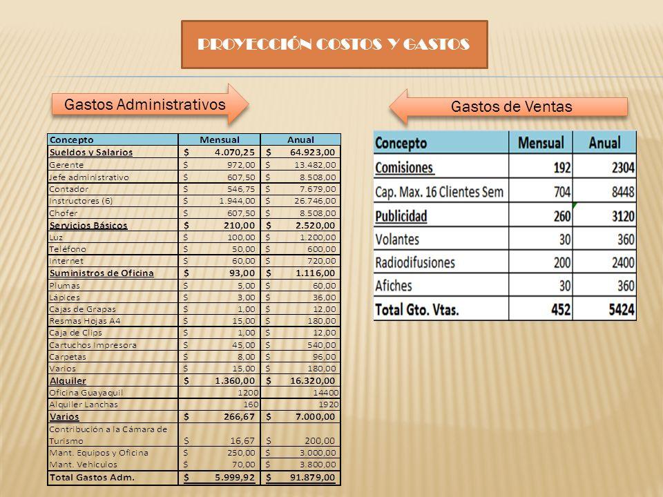 PROYECCIÓN COSTOS Y GASTOS