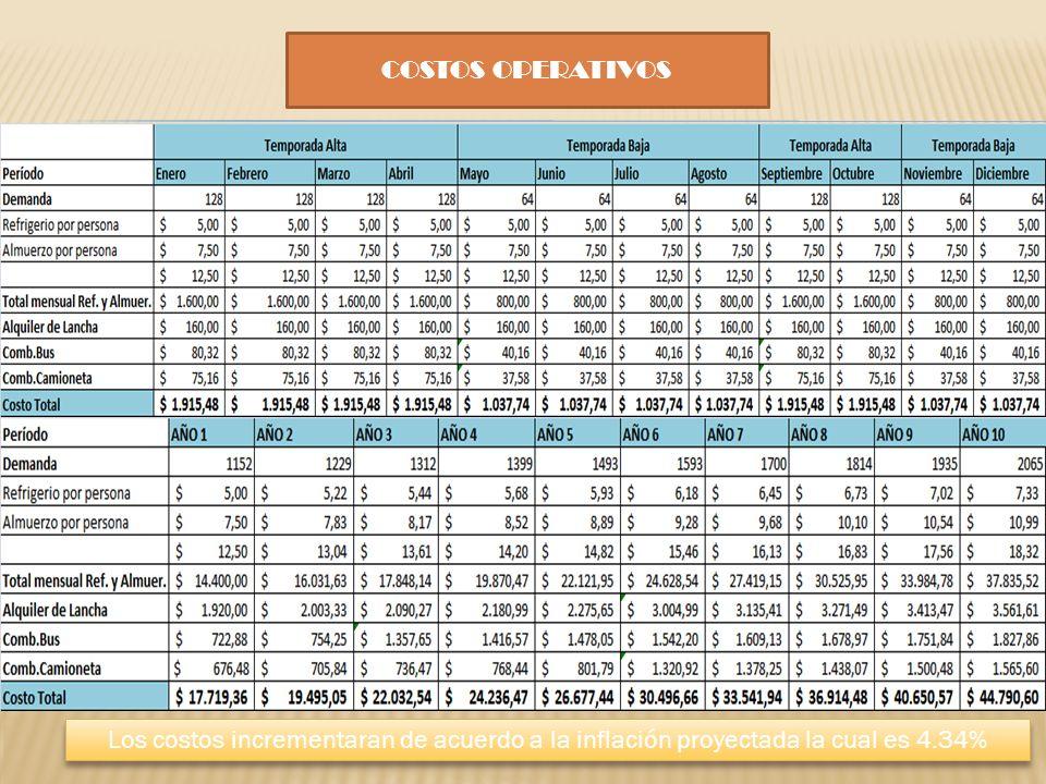 COSTOS OPERATIVOS Los costos incrementaran de acuerdo a la inflación proyectada la cual es 4.34%