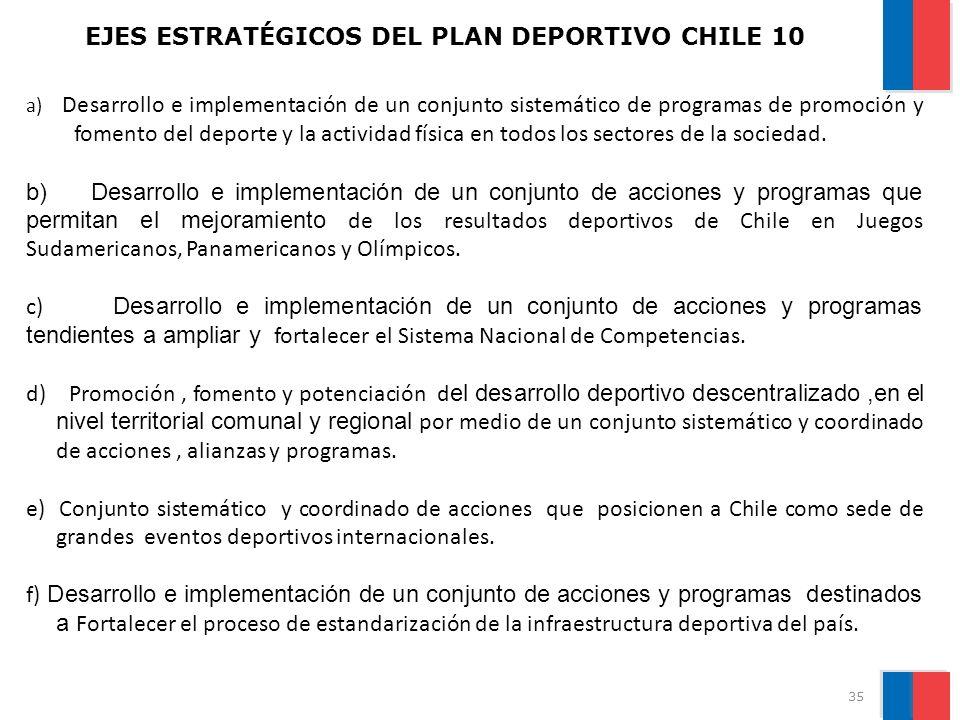 EJES ESTRATÉGICOS DEL PLAN DEPORTIVO CHILE 10