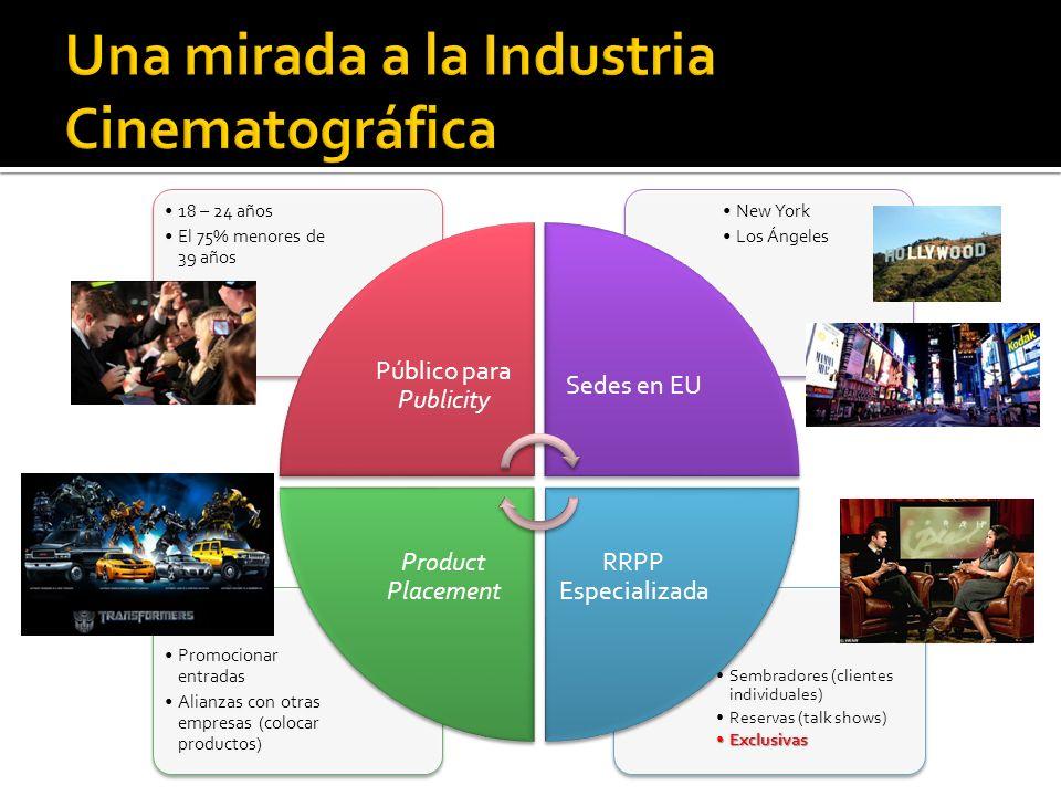 Una mirada a la Industria Cinematográfica