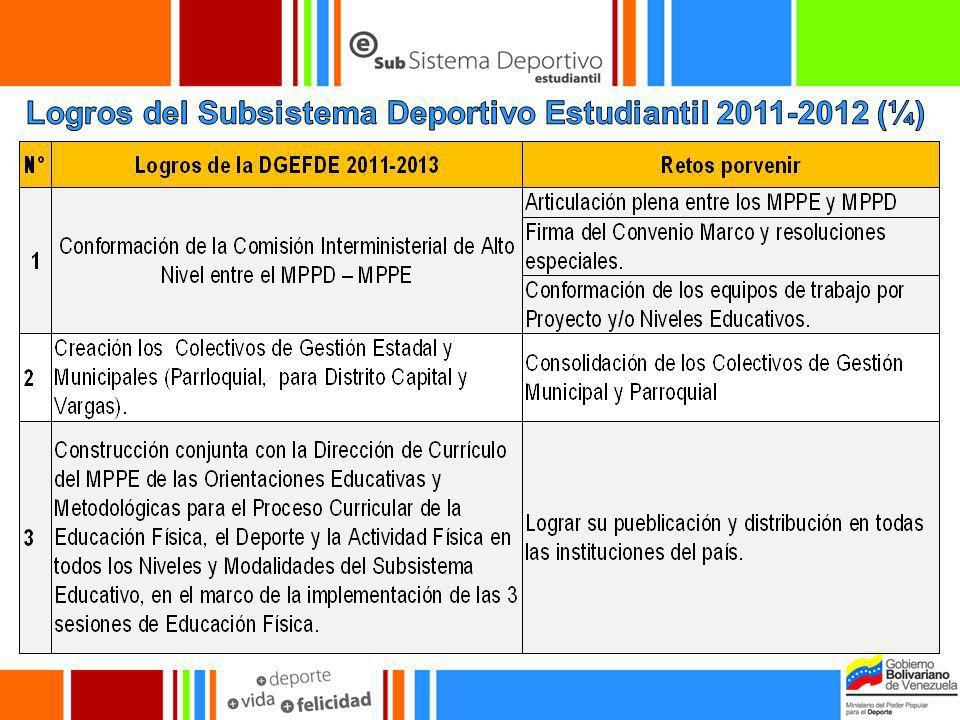 Logros del Subsistema Deportivo Estudiantil 2011-2012 (¼)