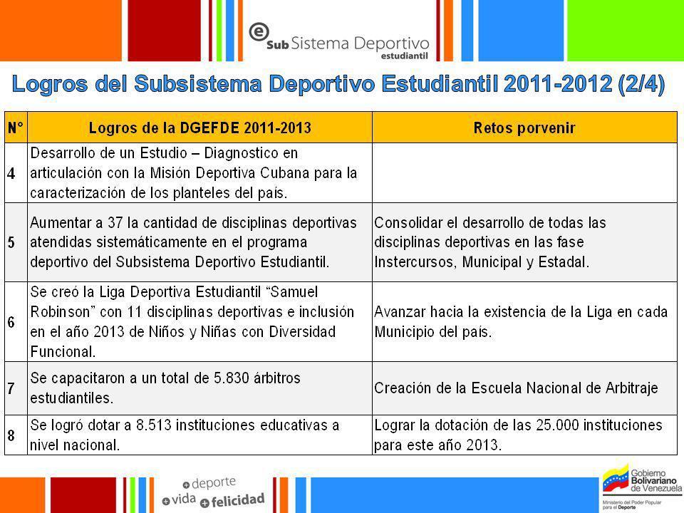 Logros del Subsistema Deportivo Estudiantil 2011-2012 (2/4)