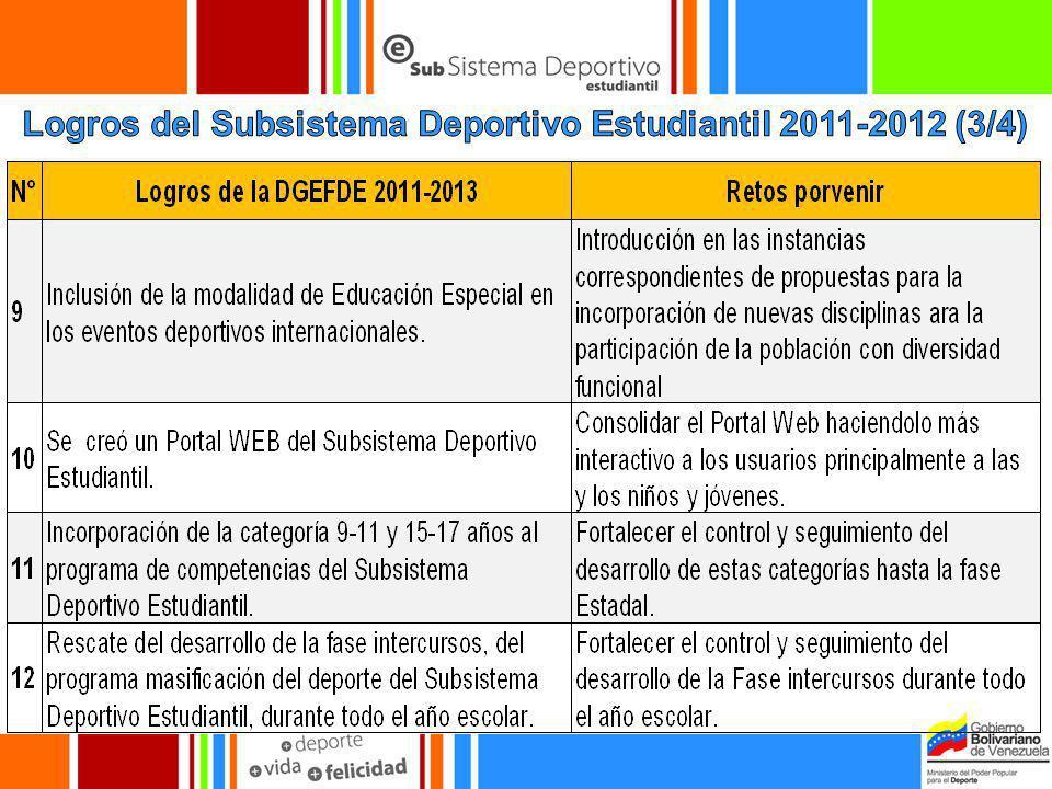 Logros del Subsistema Deportivo Estudiantil 2011-2012 (3/4)