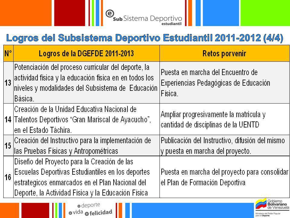 Logros del Subsistema Deportivo Estudiantil 2011-2012 (4/4)