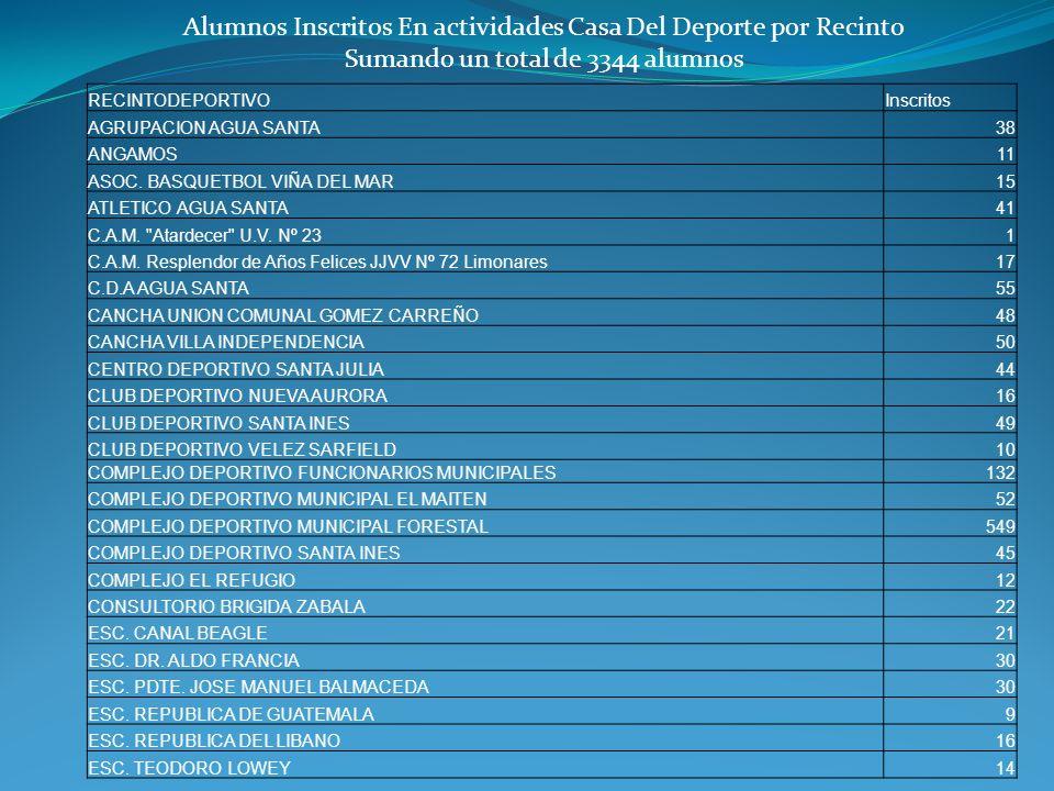 Alumnos Inscritos En actividades Casa Del Deporte por Recinto