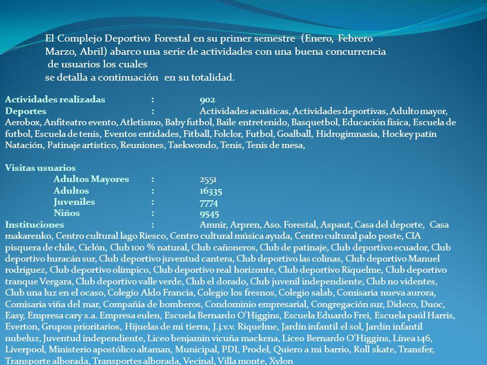 El Complejo Deportivo Forestal en su primer semestre (Enero, Febrero