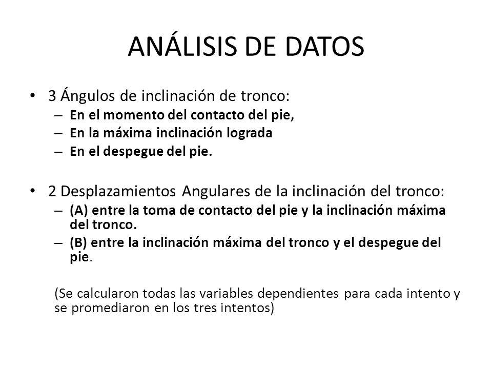 ANÁLISIS DE DATOS 3 Ángulos de inclinación de tronco: