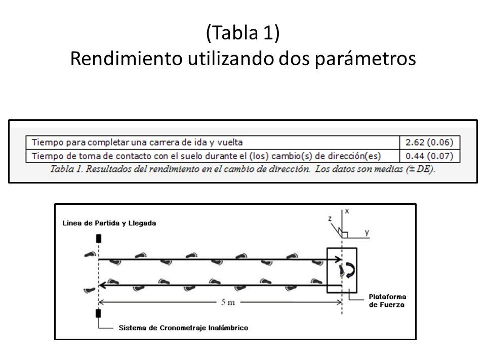 (Tabla 1) Rendimiento utilizando dos parámetros