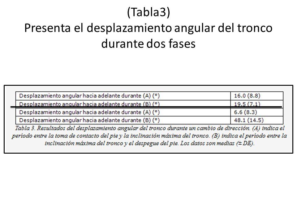 (Tabla3) Presenta el desplazamiento angular del tronco durante dos fases