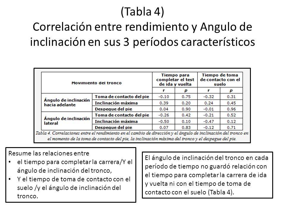 (Tabla 4) Correlación entre rendimiento y Angulo de inclinación en sus 3 períodos característicos