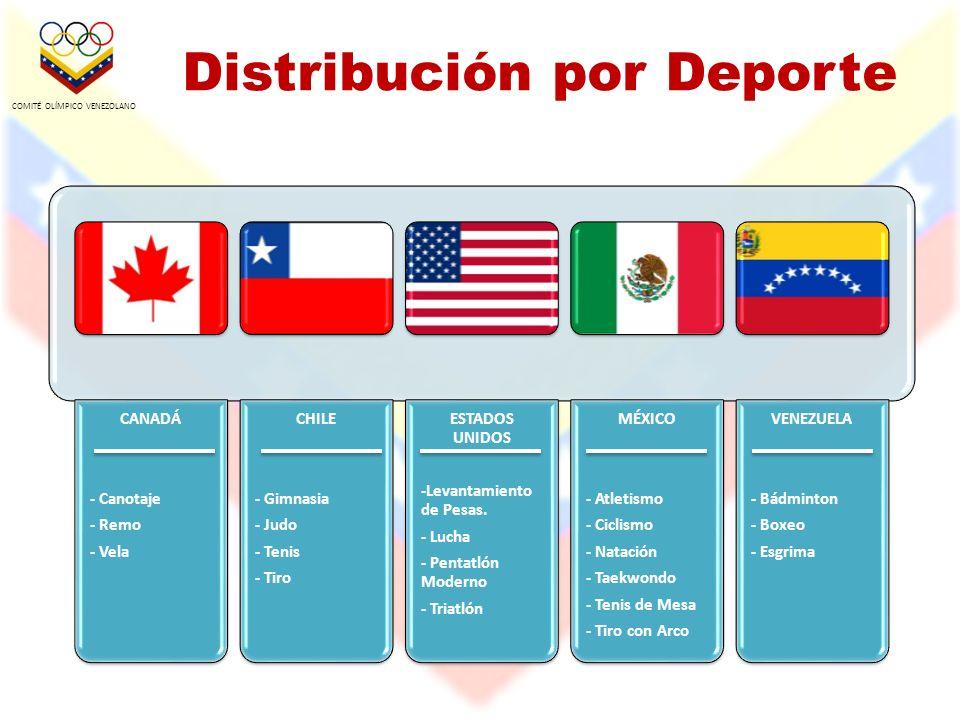 Distribución por Deporte