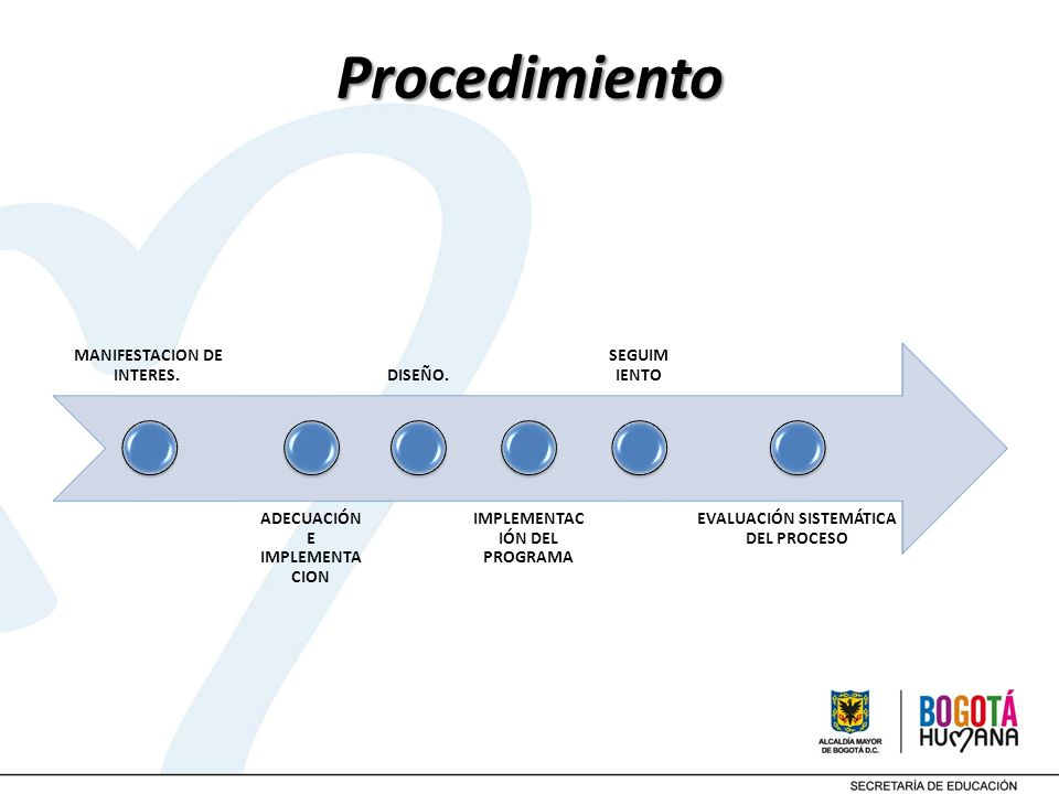 Procedimiento MANIFESTACION DE INTERES. ADECUACIÓN E IMPLEMENTACION