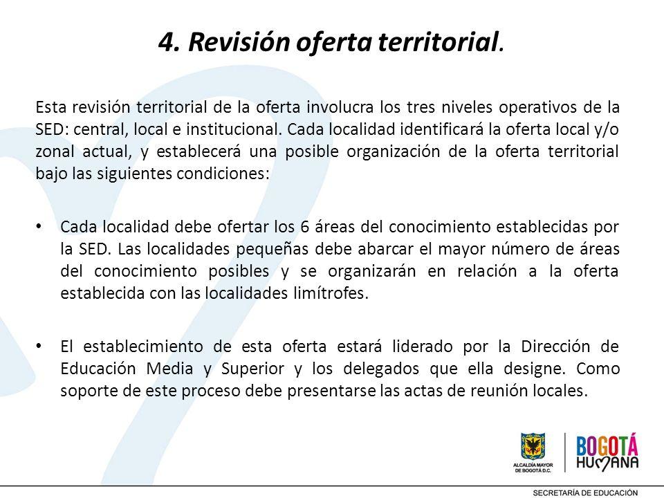 4. Revisión oferta territorial.